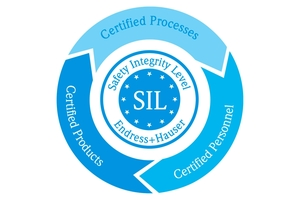Safety Integrated Levels (SIL)