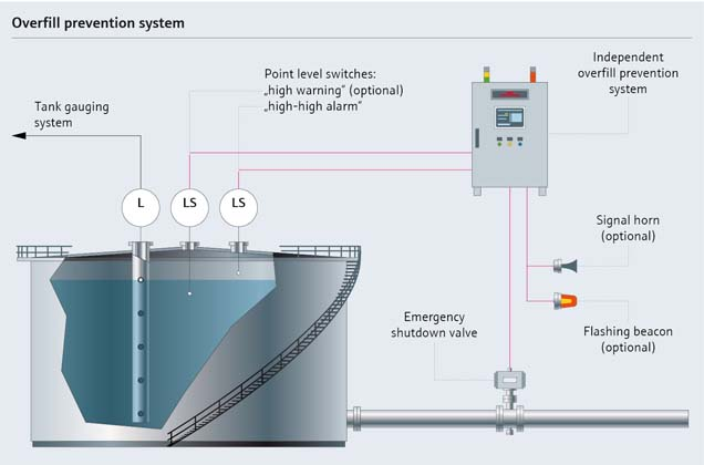 Monitoring with automated overfill prevention system